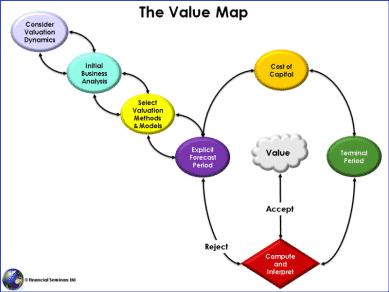 valuemap