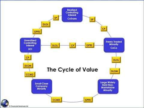 cycle_value